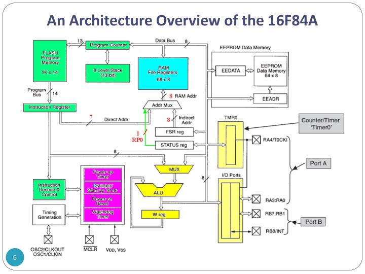 An Architecture Overview of the 16F84A