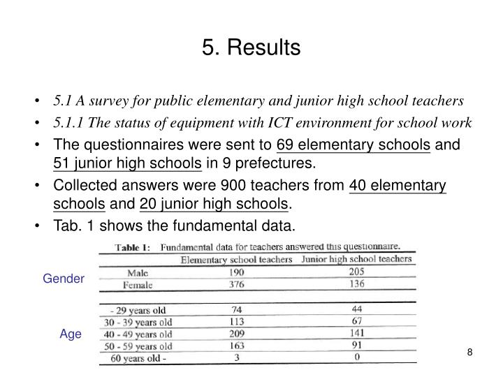 5. Results