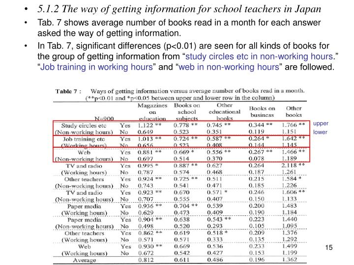 5.1.2 The way of getting information for school teachers in Japan