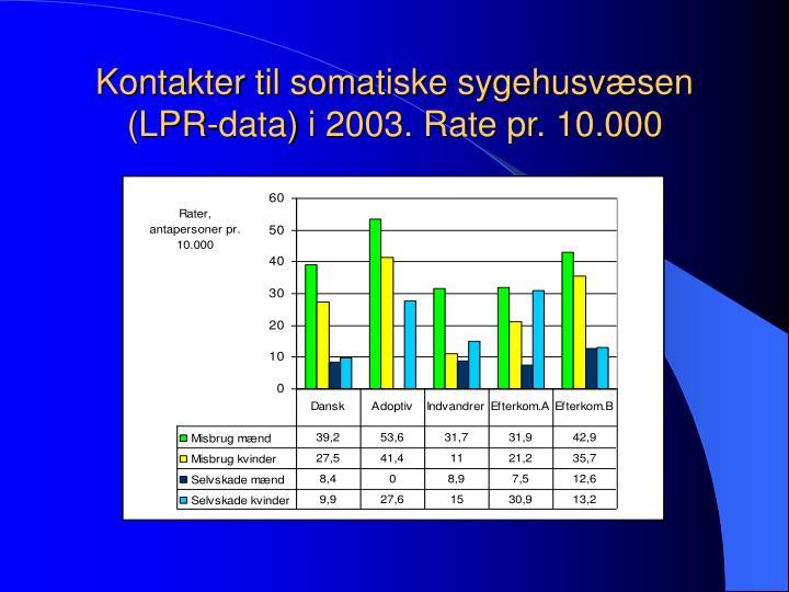 Kontakter til somatiske sygehusvæsen (LPR-data) i 2003. Rate pr. 10.000