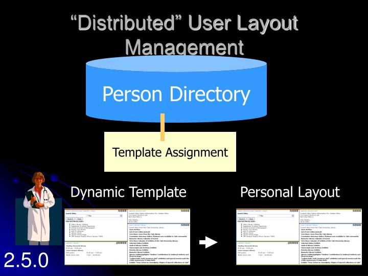 """Distributed"" User Layout Management"