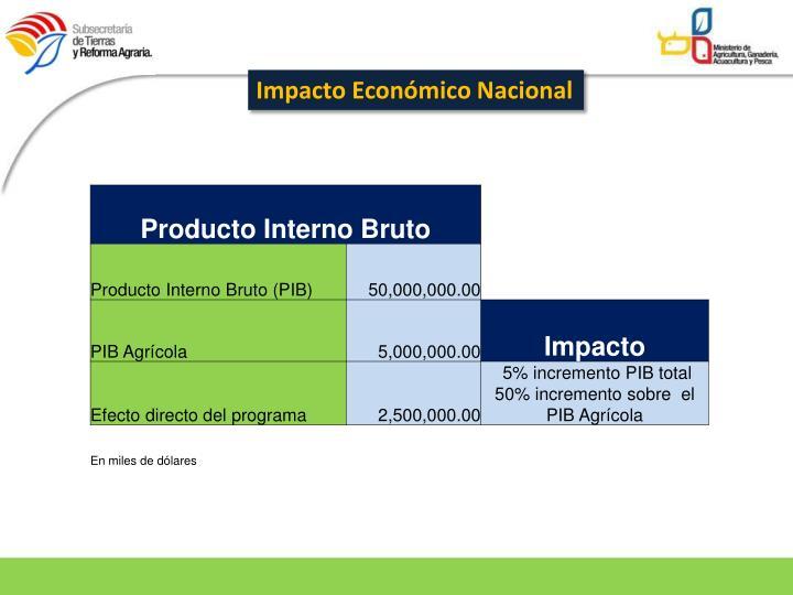 Impacto Económico Nacional