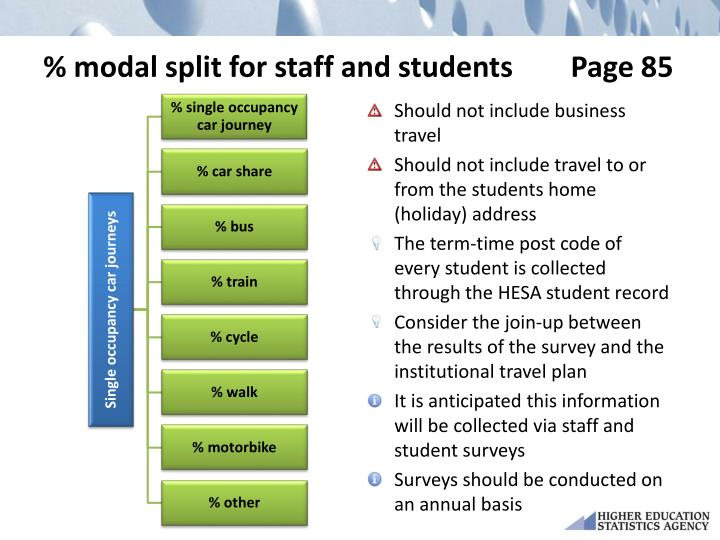 % modal split for staff and students        Page 85