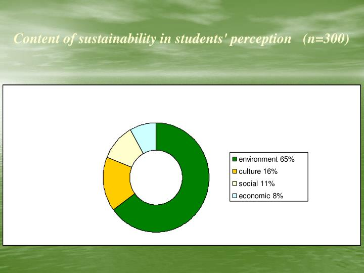Content of sustainability in students' perception