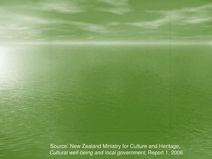 Source: New Zealand Ministry for Culture and Heritage,