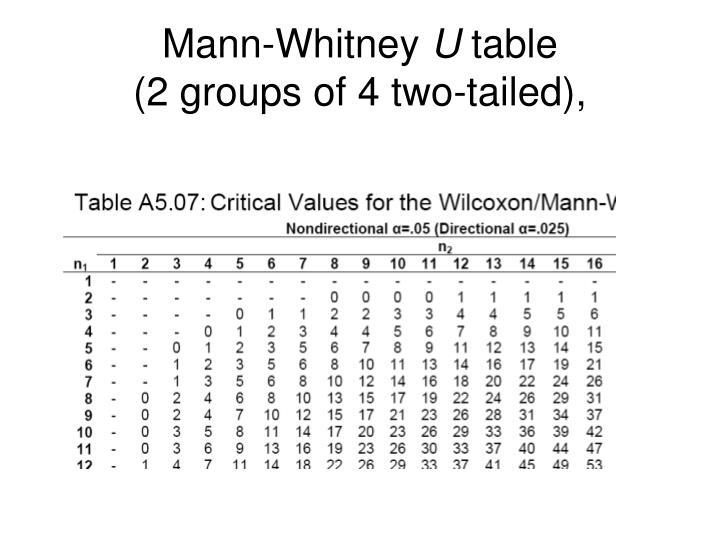 Mann-Whitney