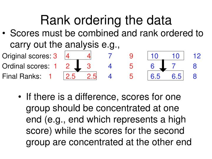 Rank ordering the data