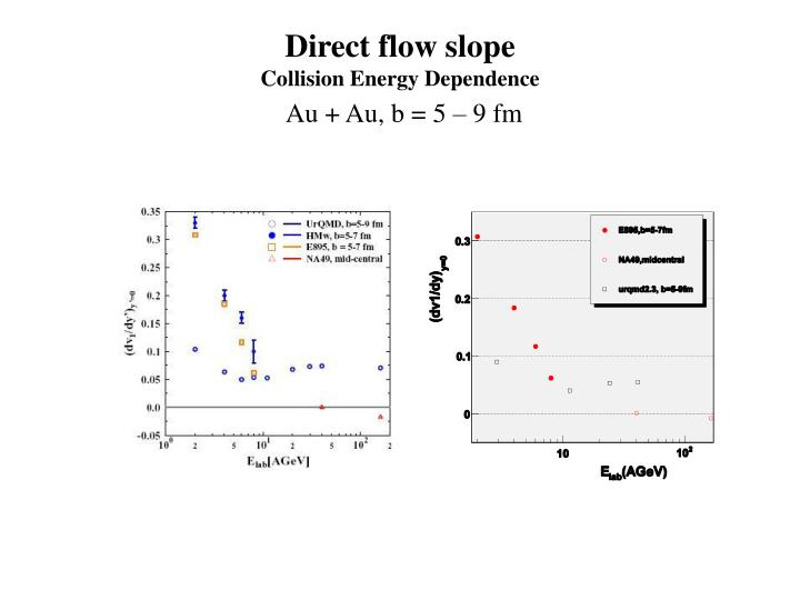 Direct flow slope