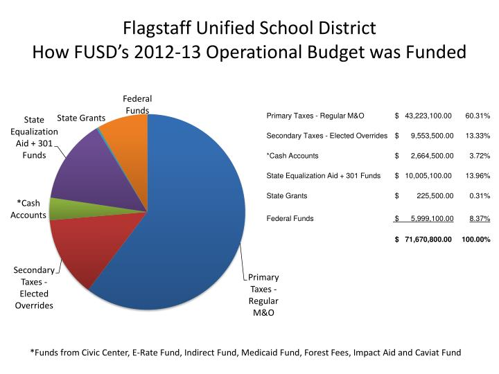 Flagstaff unified school district how fusd s 2012 13 operational budget was funded