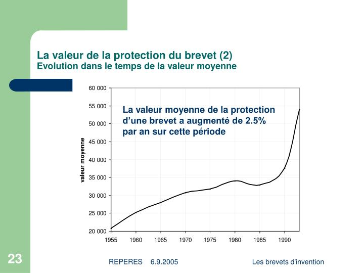 La valeur de la protection du brevet (2)