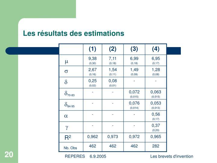 Les résultats des estimations
