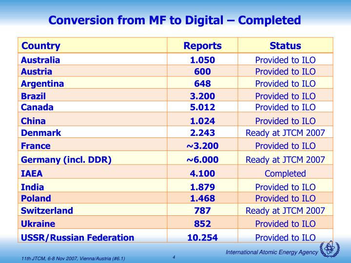 Conversion from MF to Digital –