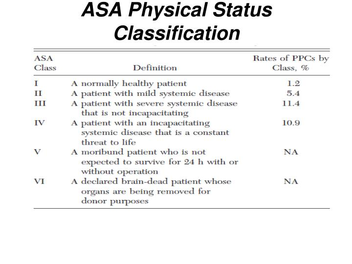 ASA Physical Status Classification