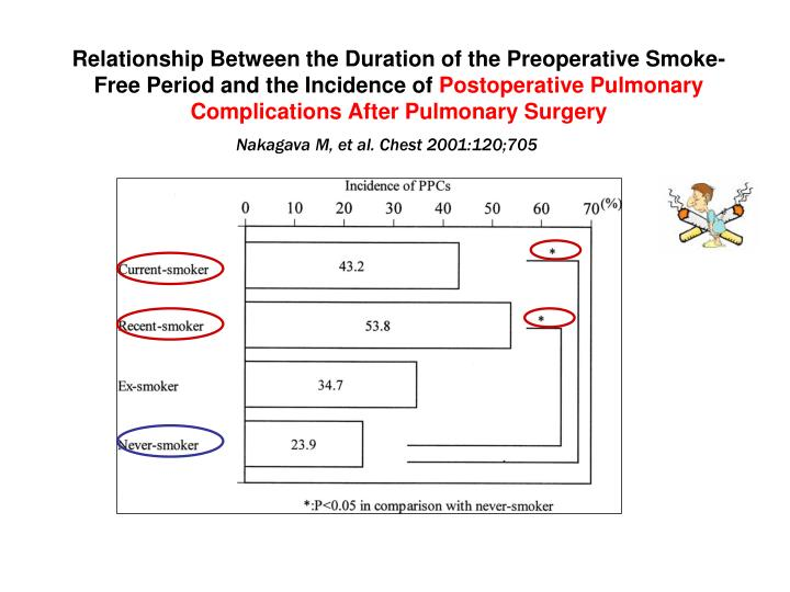 Relationship Between the Duration of the Preoperative Smoke-Free Period and the Incidence of