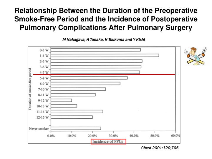 Relationship Between the Duration of the Preoperative Smoke-Free Period and the Incidence of Postoperative Pulmonary Complications After Pulmonary Surgery