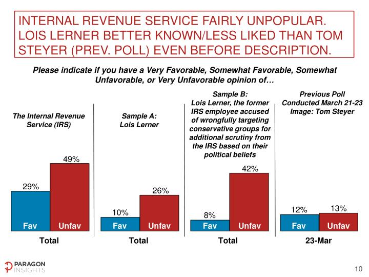 Internal Revenue Service fairly unpopular. Lois Lerner better known/less liked than Tom