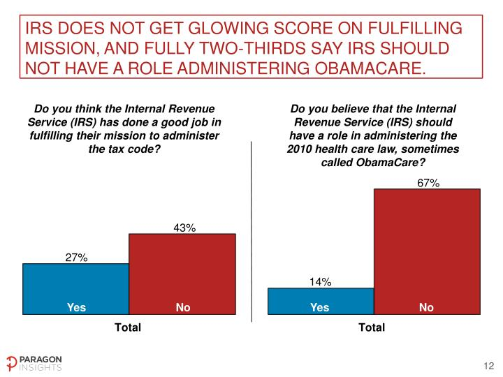 IRS does not get glowing score on fulfilling mission, and fully two-thirds say IRS should not have a role administering