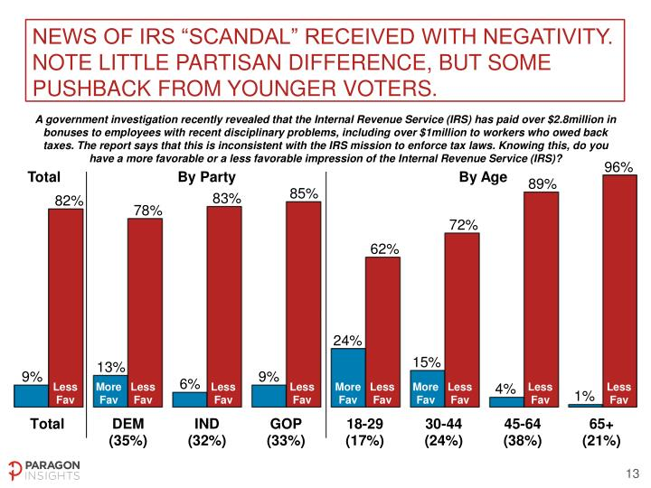 "News of IRS ""scandal"" received with negativity. Note little partisan difference, but some pushback from younger voters."