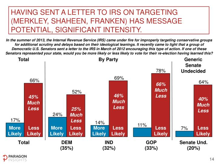 Having sent a letter to IRS on targeting (