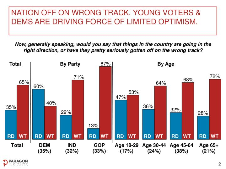 Nation off on wrong track. Young voters & DEMs are driving force of limited optimism.
