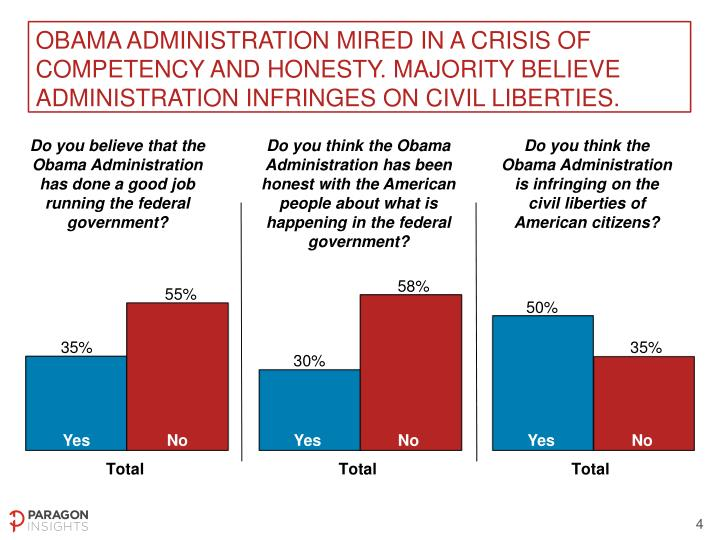 Obama administration mired in a crisis of competency and honesty. Majority believe administration infringes on civil liberties.
