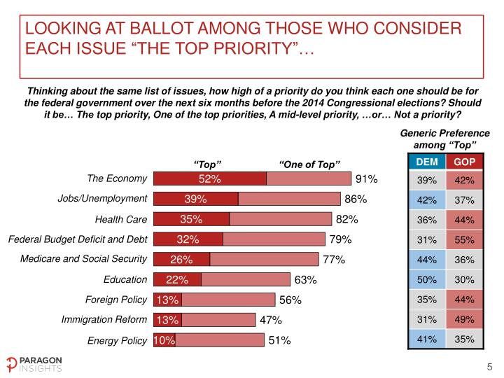 "Looking at ballot among those who consider each issue ""the top priority""…"