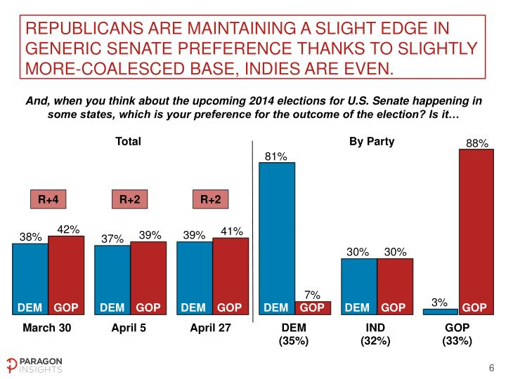 Republicans are maintaining a slight edge in generic Senate preference thanks to slightly more-coalesced base,