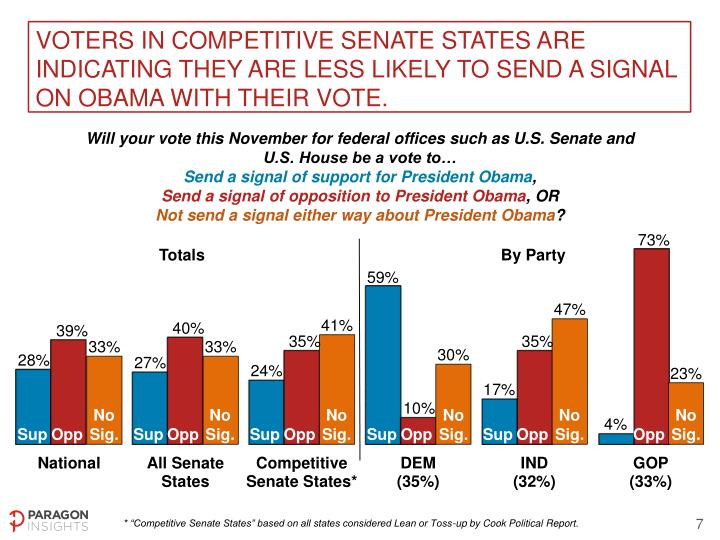 Voters in competitive Senate states are indicating they are less likely to send a signal on Obama with their vote.