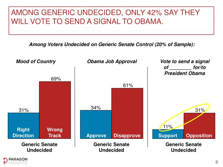 Among generic undecided, only 42% say they will vote to send a signal to Obama.
