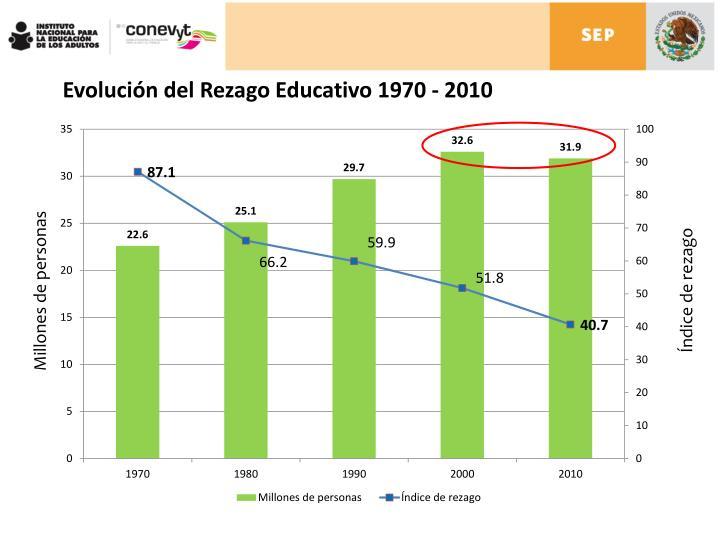 Evolución del Rezago Educativo 1970 - 2010