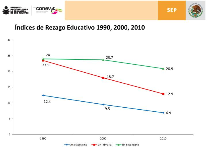Índices de Rezago Educativo 1990, 2000, 2010