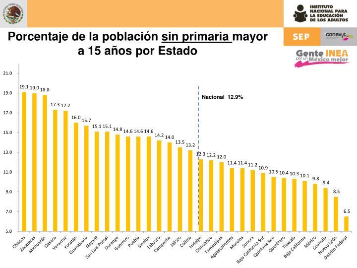 Porcentaje de la población