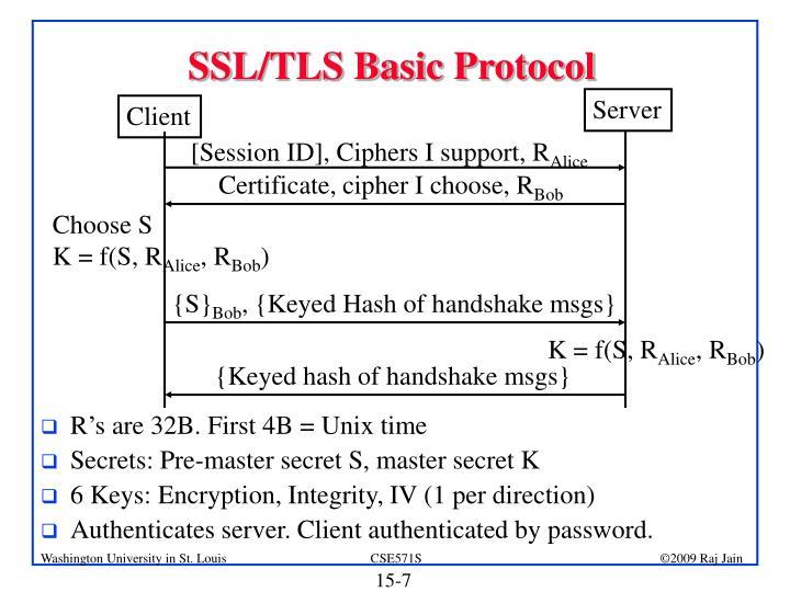 SSL/TLS Basic Protocol