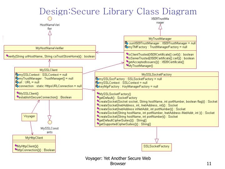 Design:Secure Library Class Diagram