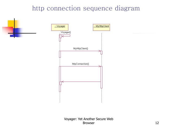 http connection sequence diagram