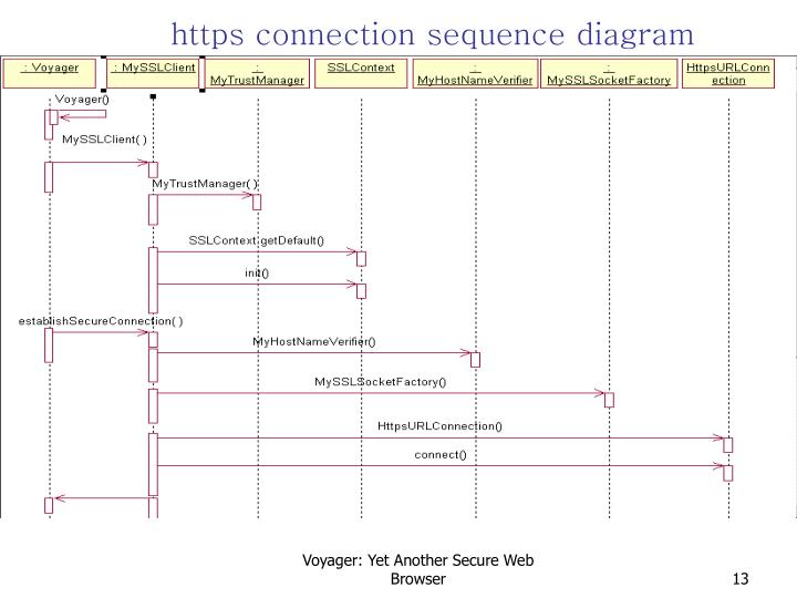 https connection sequence diagram