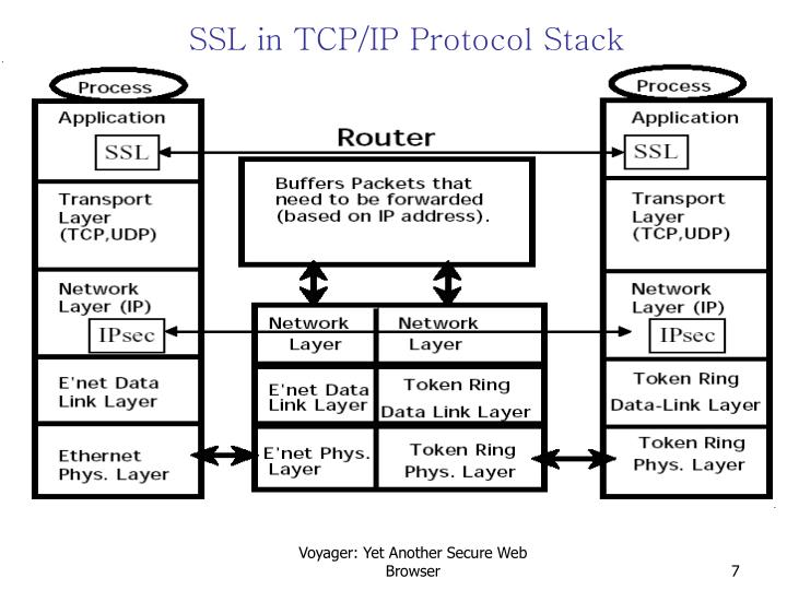 SSL in TCP/IP Protocol Stack