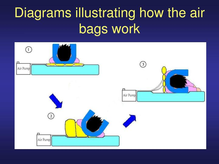 Diagrams illustrating how the air bags work