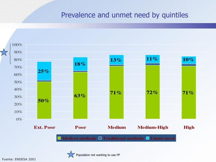 Prevalence and unmet need by quintiles