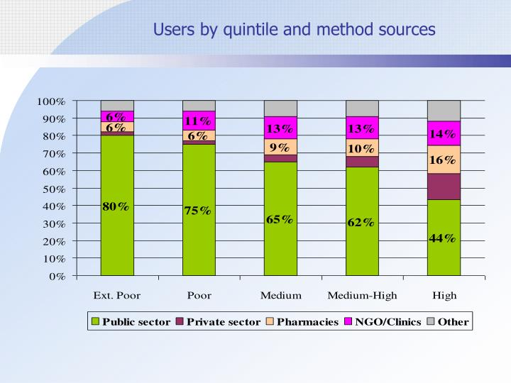 Users by quintile and method sources
