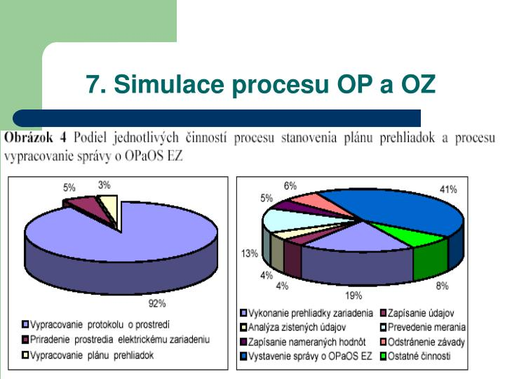 7. Simulace procesu OP a OZ