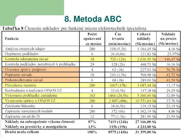 8. Metoda ABC
