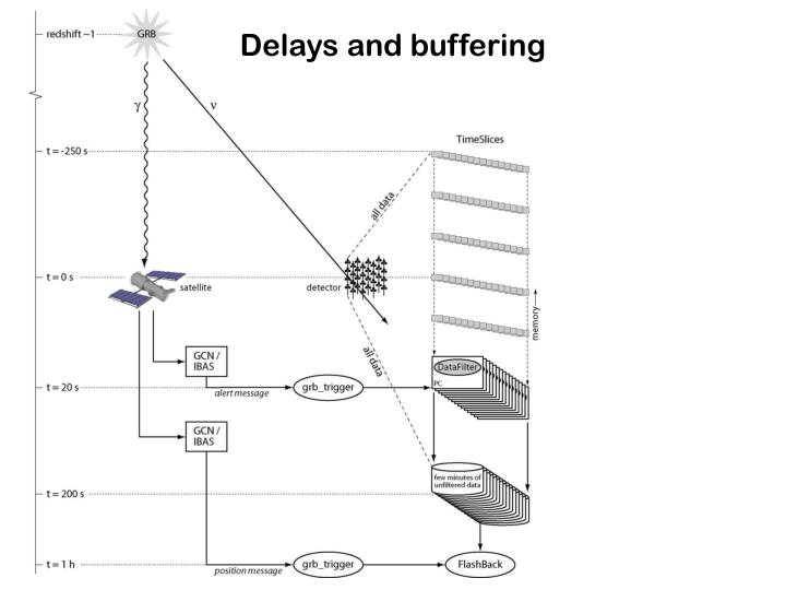 Delays and buffering