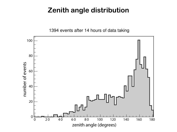 Zenith angle distribution