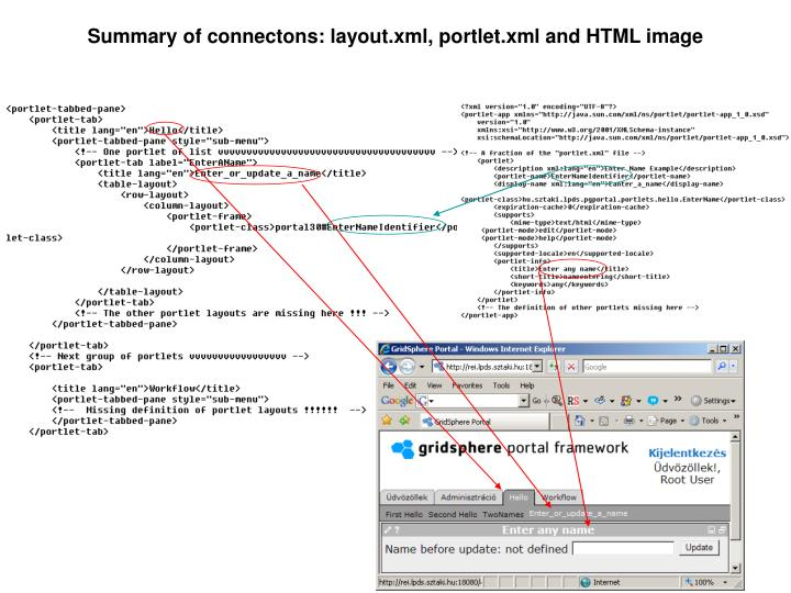Summary of connectons: layout.xml, portlet.xml and HTML image