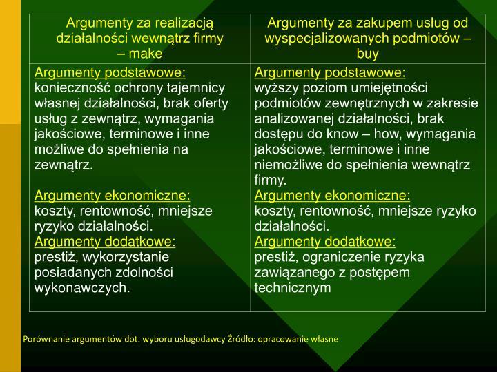 Porównanie argumentów dot. wyboru usługodawcy Źródło: opracowanie własne