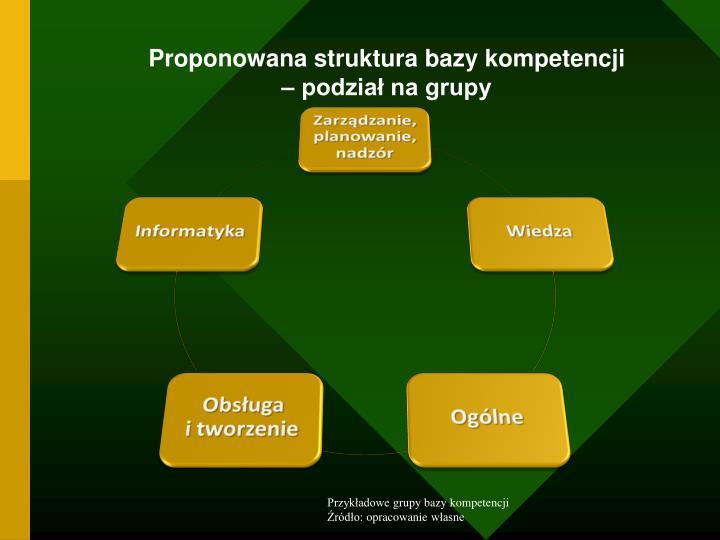 Proponowana struktura bazy kompetencji