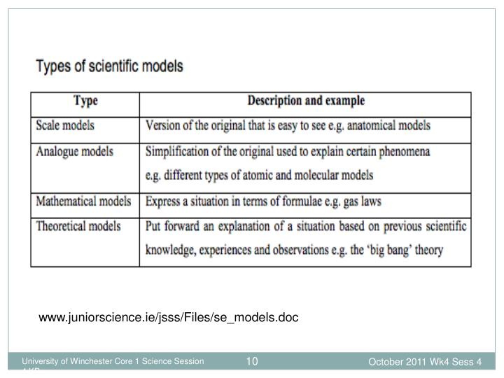 www.juniorscience.ie/jsss/Files/se_models.doc