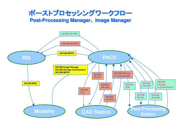 ポーストプロセッシングワークフロー