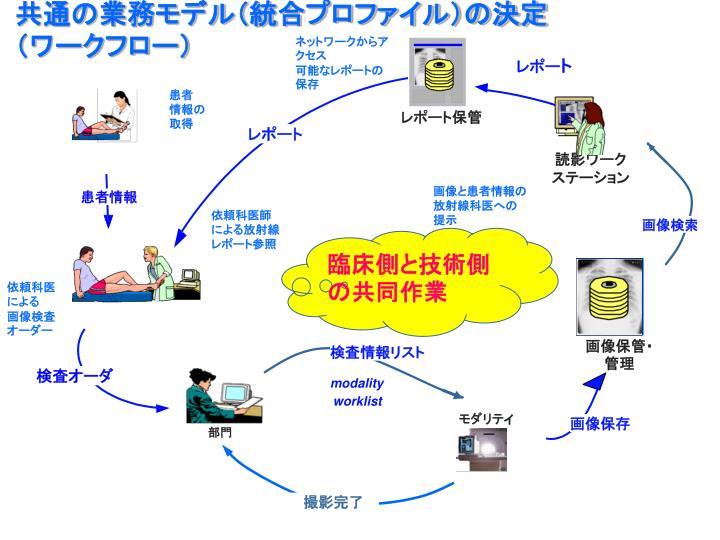 共通の業務モデル(統合プロファイル)の決定